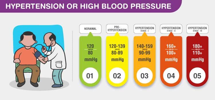 افزایش فشارخون